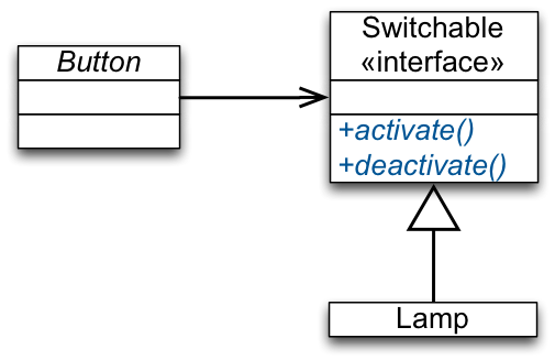 Dependency Inversion Principle Dip